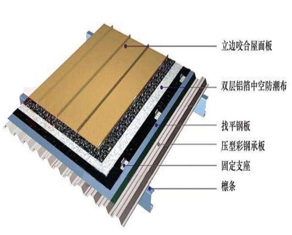 立边咬合铝镁锰板屋面系统